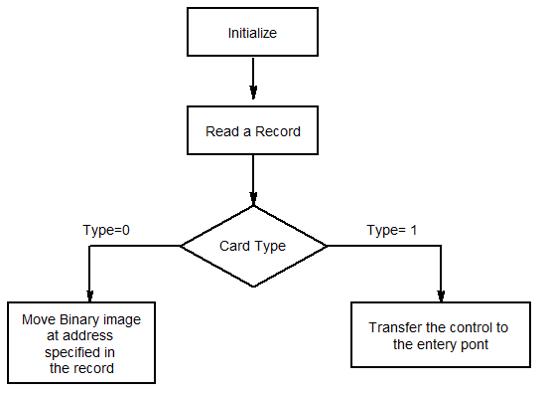 algorithm transefer card