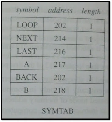 SYMTAB: Symbol Table