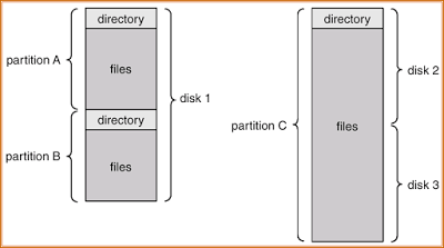 A Typical File system Organization