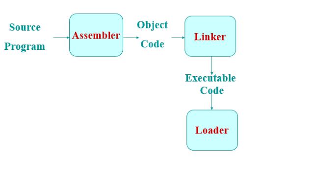 assembler system programming operating system