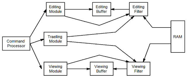 structure of an editor