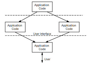 working of user interface