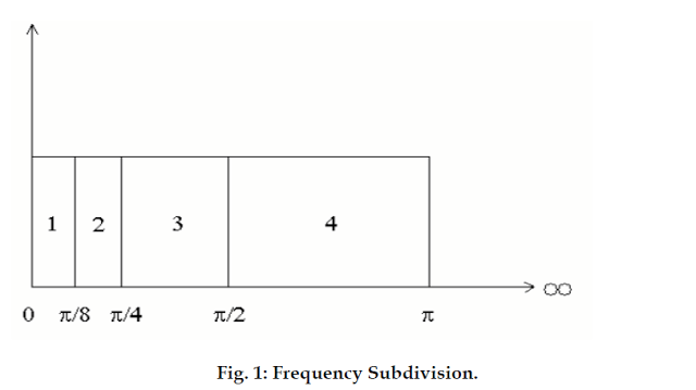 Frequency Subdivision
