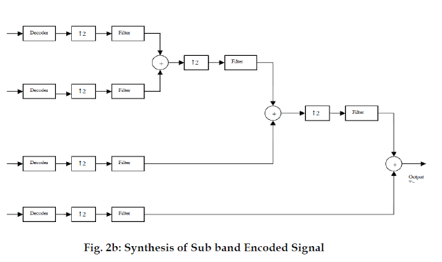 Synthesis of Sub band Encoded Signal