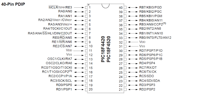 pin diagram of pic18f4520