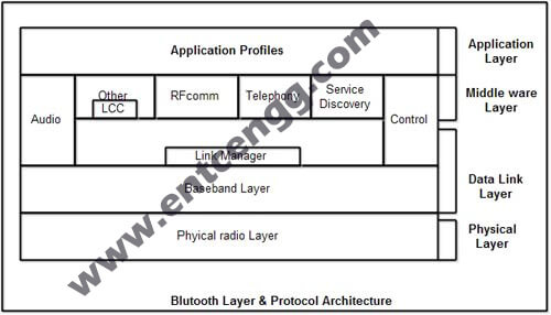 Bluetooth layers and Protocol Stack