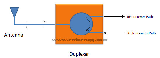 circulator as duplexer