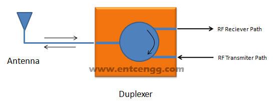 circulator as duplexer