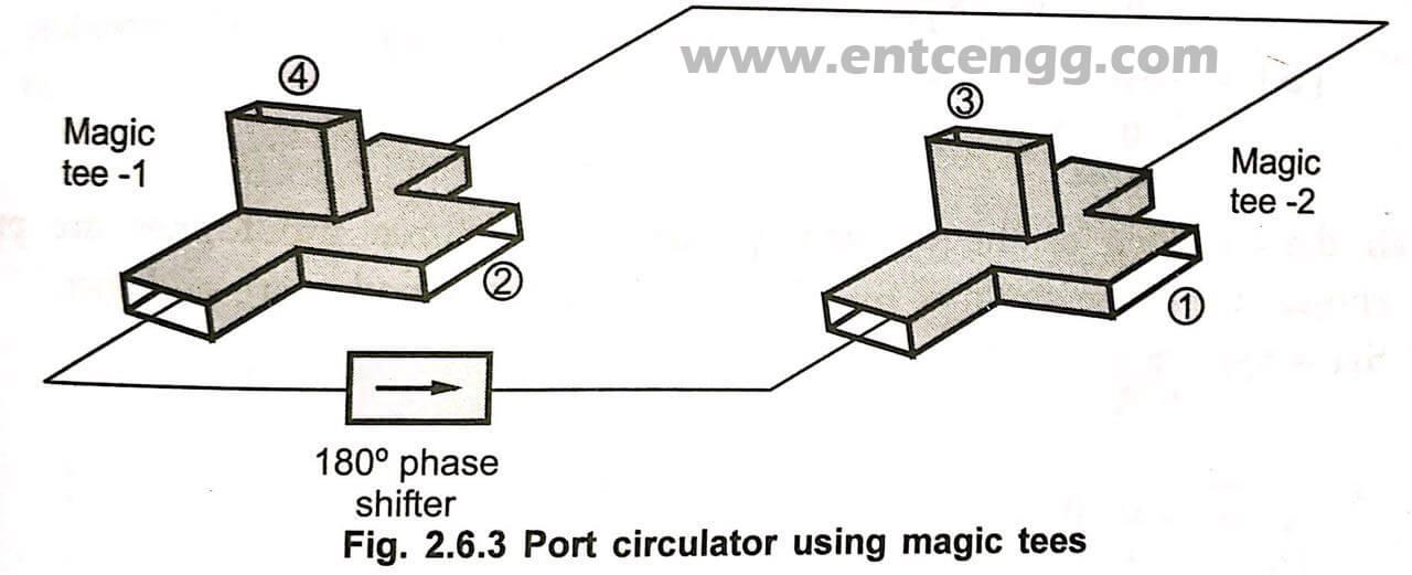port circulator using magic tees