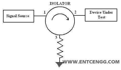 circulator as isolator