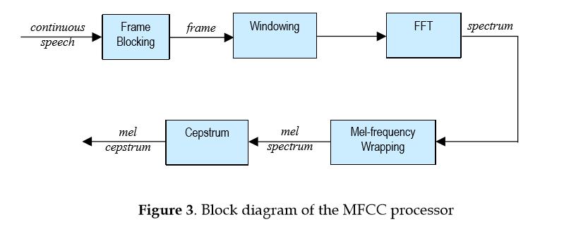 block diagram of mfcc processor