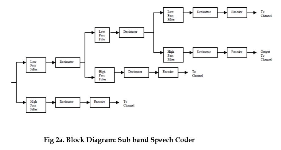 speech coder