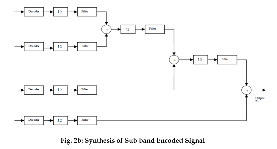 sub band encoded signal