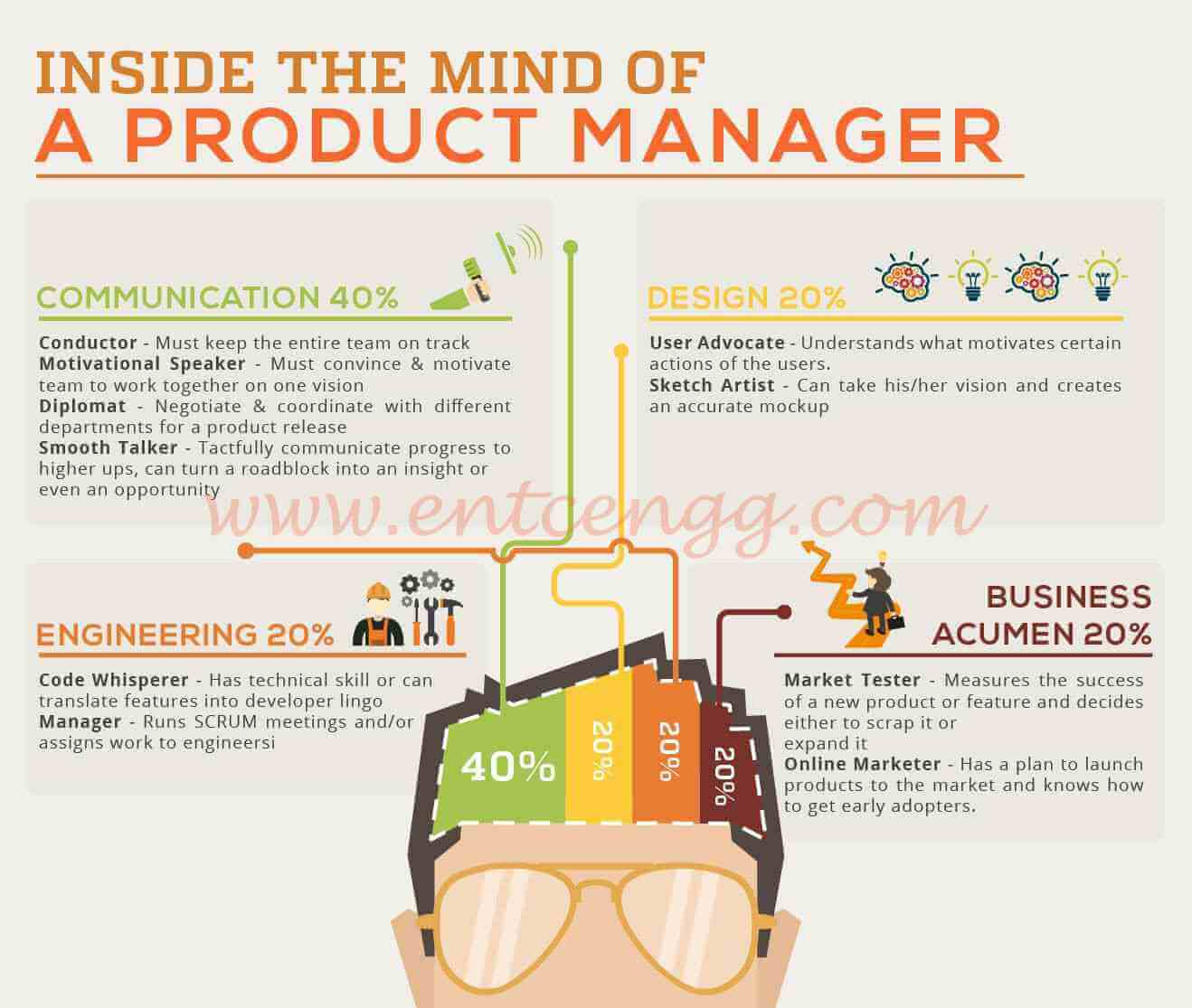 roles of a product manager