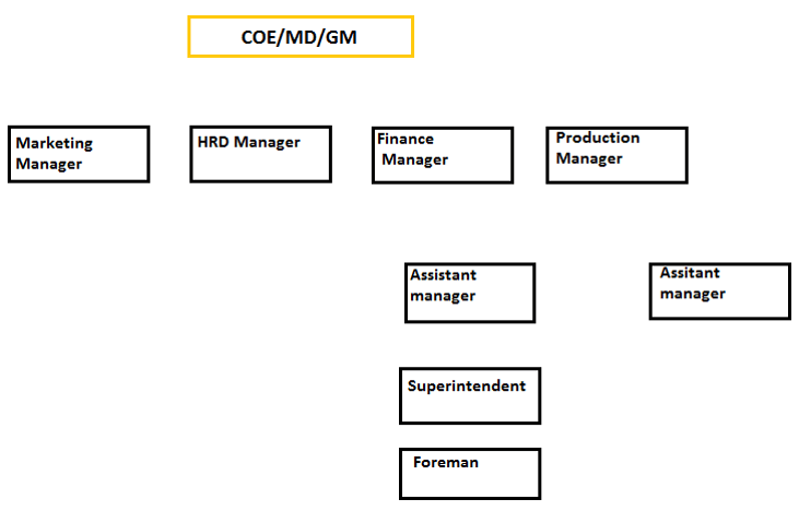line organization- Objectives of industrial management.