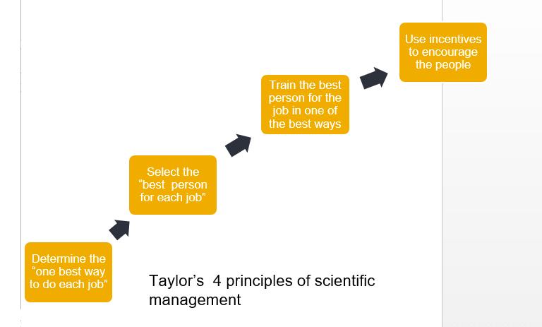 priciples of scientific management