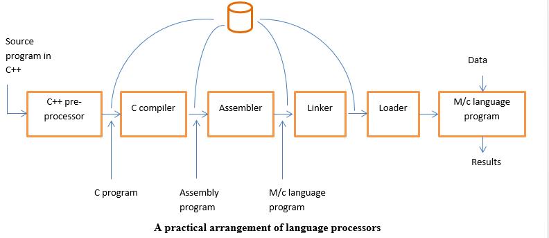 A practical arrangement of language processors