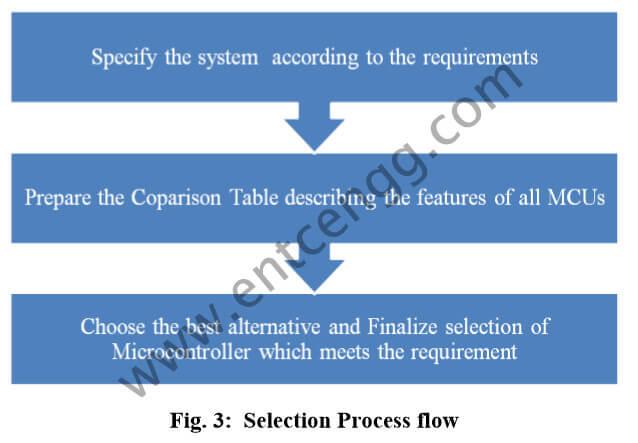 selection process flow